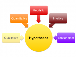 5 ingredients marketing hypothesis
