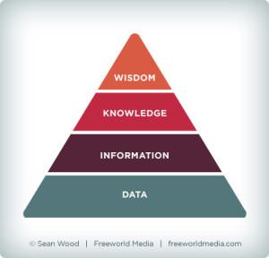 D I K W hierarchy